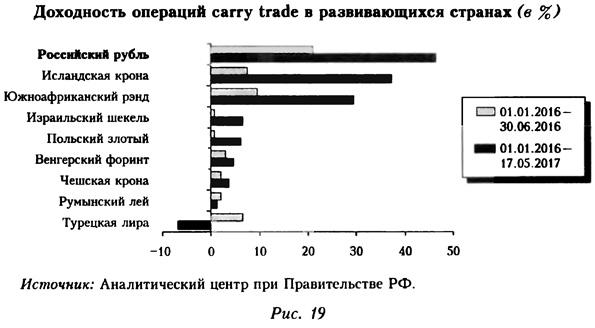 Доходность операций carry trade в развивающихся странах