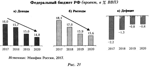 Федеральный бюджет РФ