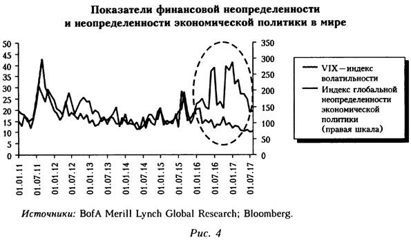 График финансовой неопределенности и неопределенности экономической политики в мире