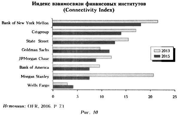 Индекс взаимосвязи финансовых институтов