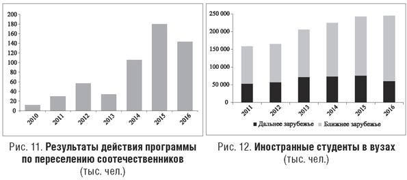 Результаты действия программы по переселению соотечественников