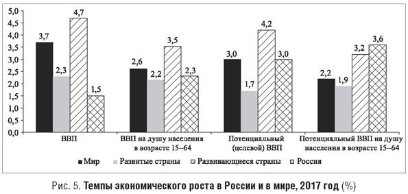 Темпы экономического роста в России и мире за 2017 год