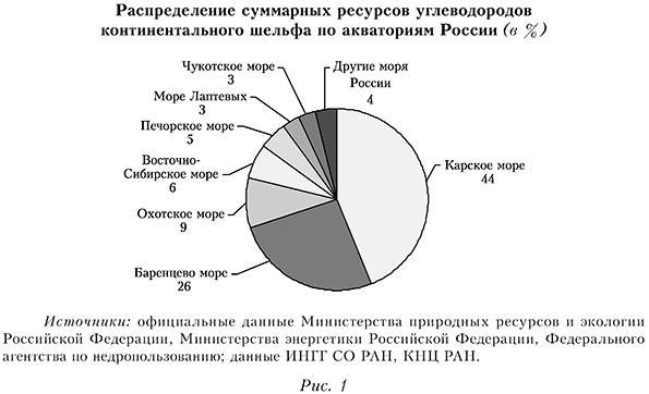 Распределение суммарных ресурсов углеводородов континентального шельфа по акваториям России