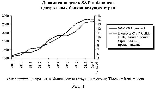 динамика индекса S&P и балансов центральных банков ведущих стран