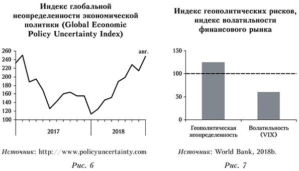 Индекс глобальной неопределенности и геополитических рисков и волатильности