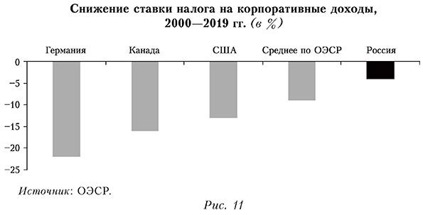 Снижение ставки налога на корпоративные доходы,  2000-2019 гг. (в %)