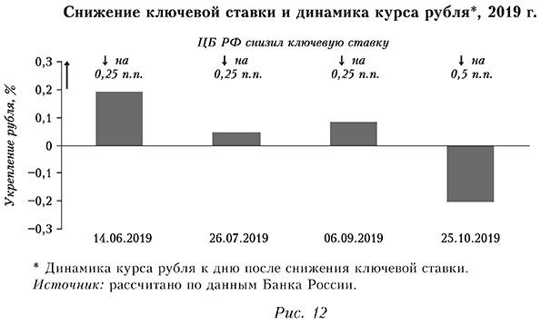 Снижение ключевой ставки и динамика курса рубля, 2019 г.