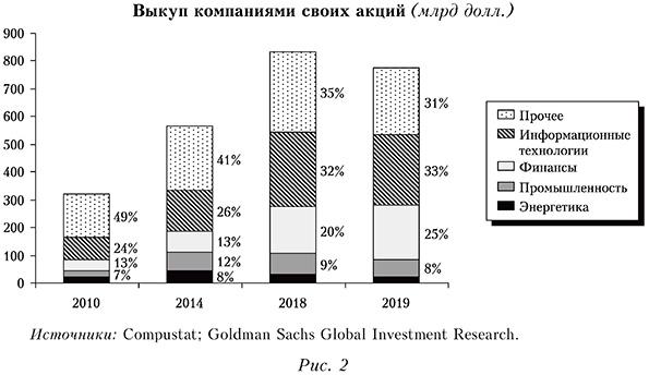 Выкуп компаниями своих акций (млрд долл.)