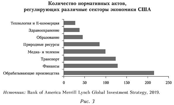 Количество нормативных актов, регулирующих различные секторы экономики США