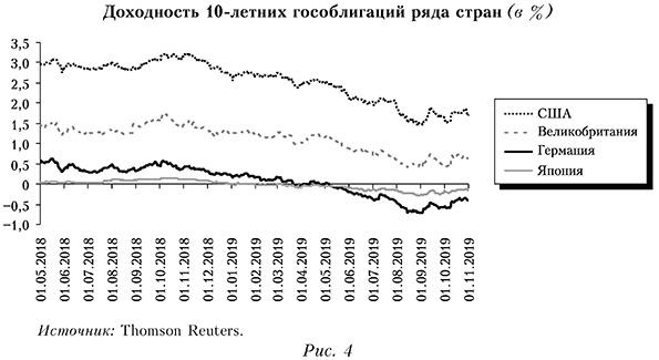 Доходность 10-летних гособлигаций ряда стран (в %)
