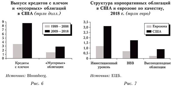 Структура корпоративных облигаций в США и еврозоне по качеству, 2018 г. (трлн евро)