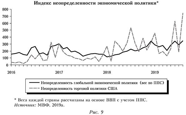 Индекс неопределенности экономической политики