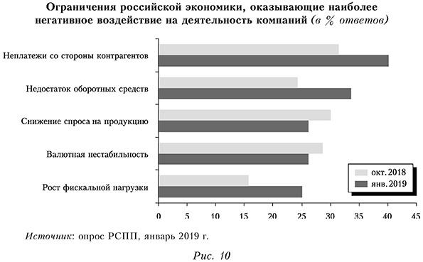 Ограничения российской экономики, оказывающие наиболее негативное воздействие на деятельность компаний (в % ответов)