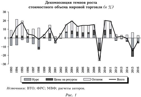 Декомпозиция темпов роста стоимостного объема мировой торговли