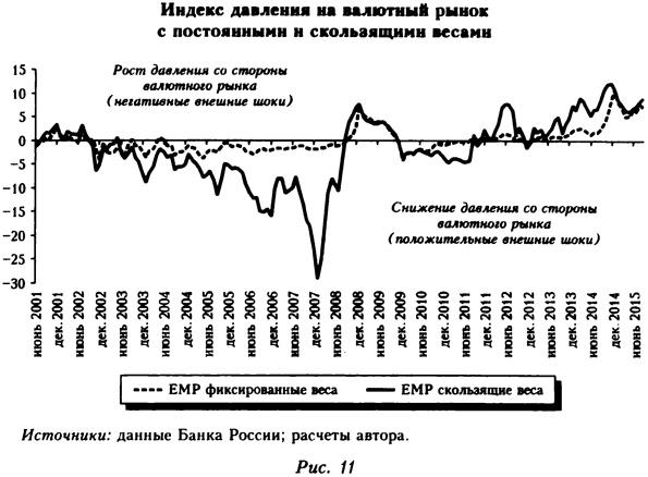 Индекс давления на валютный рынок с постоянными и скользящими весами