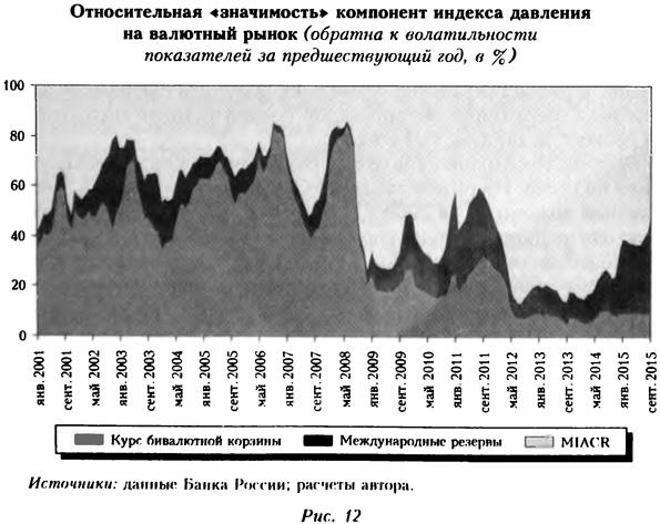 Относительная значимость компонент индекса давления на валютный рынок