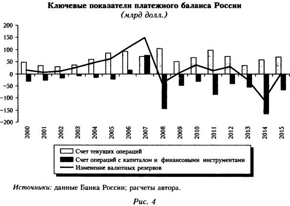 Ключевые показатели платежного баланса России