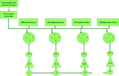 Графическая схема модели СИУРГ