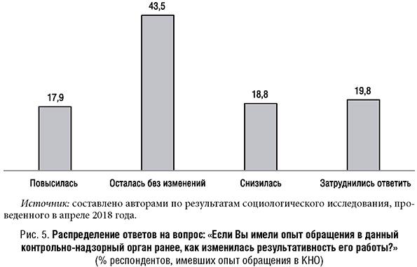 Распределение ответов на вопрос про опыт обращения в контрольно-надзорный орган