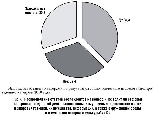 Распределение ответов на вопрос о реформе контрольно-надзорной деятельности