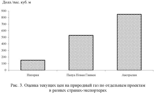 Оценка текущих цен на природный газ по отдельным проектам в разных странах-экспортерах