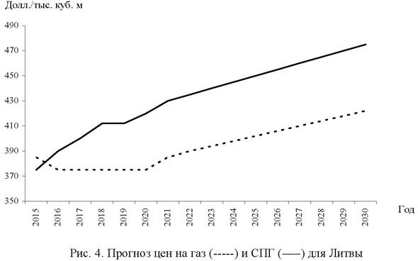 Прогноз цен на газ и СПГ для Литвы