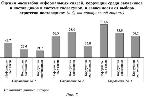 Оценки масштабов неформальных связей, коррупции среди заказчиков и поставщиков