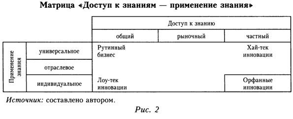 """Матрица """"Доступ к знаниям - применение знания"""""""