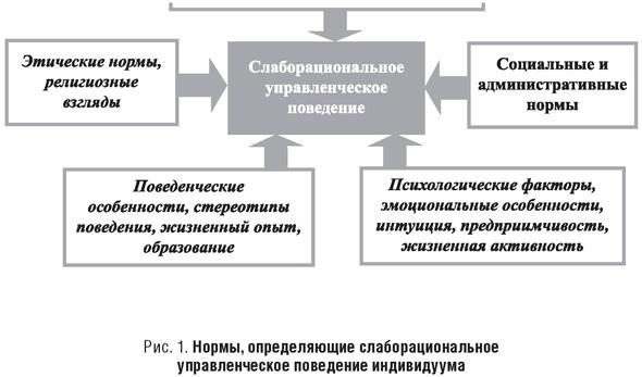 Нормы, определяющие слаборациональное управленческое поведение индивидуума