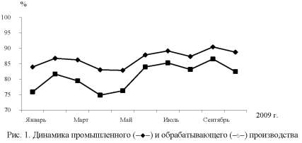 Диаграмма динамики промышленного и обрабатывающего производства.