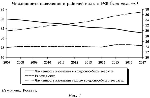 Численность населения и рабочей силы РФ