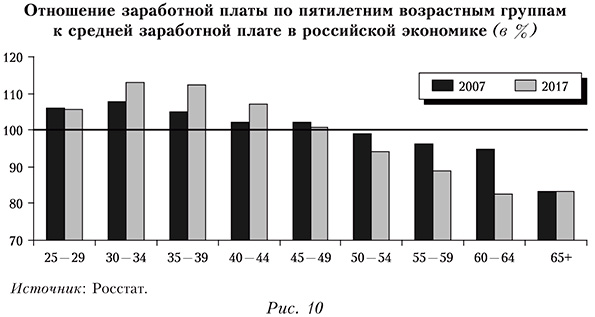 Отношение заработной платы по пятилетним возрастным группам к средней заработной плате в российской экономике