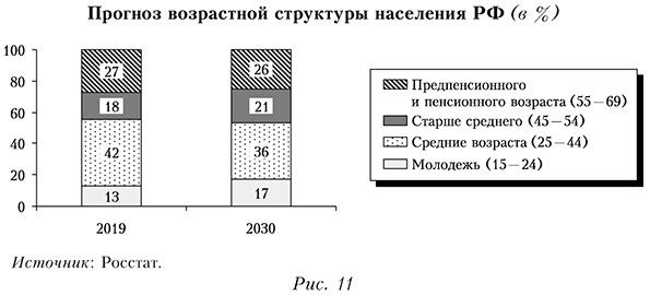 Прогноз возрастной структуры населения РФ