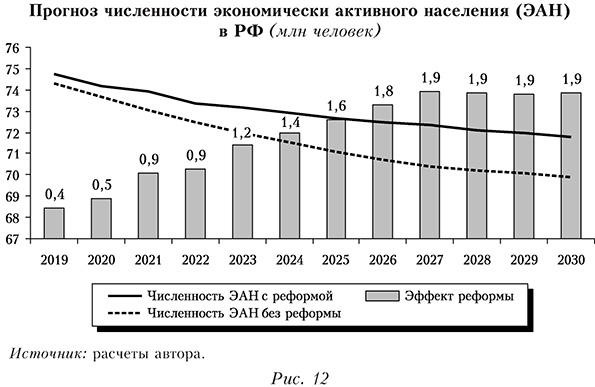 Прогноз численности экономически активного населения