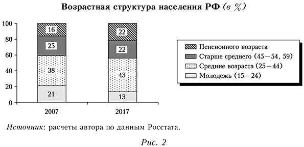 Возрастная структура населения РФ