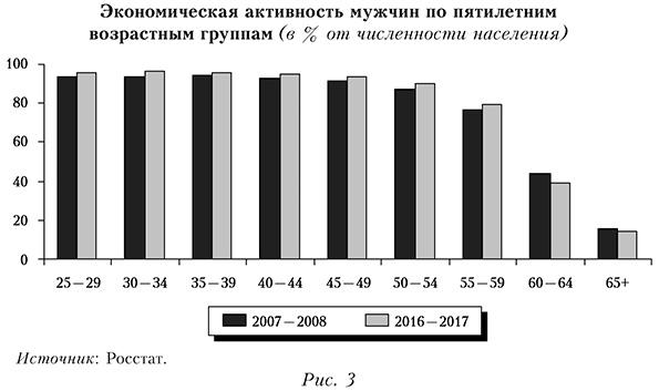 Экономическая активность мужчин по пятилетним возрастным группам