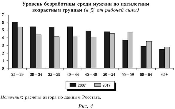 Уровень безработицы среди мужчин по пятилетним возрастным группам