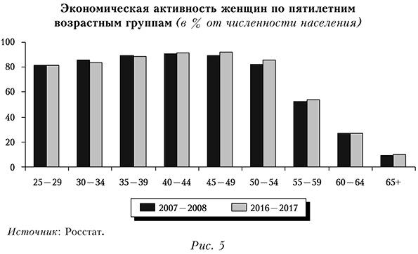 Экономическая активность женщин по пятилетним возрастным группам