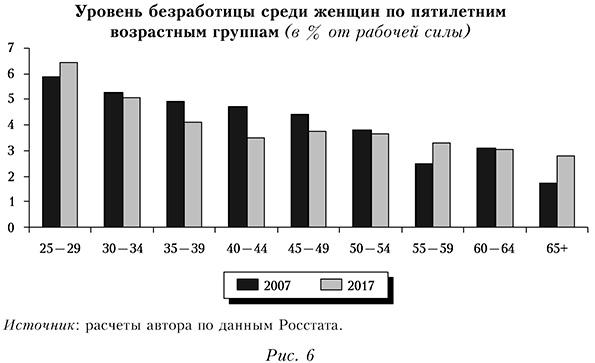 Уровень безработицы среди женщин по пятилетним возрастным группам