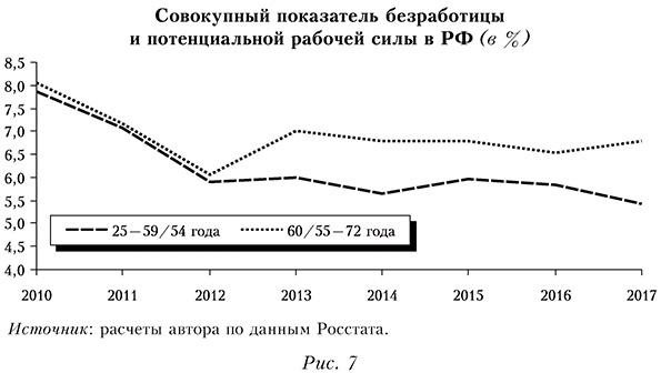 Совокупный показатель безработицы и потенциальной рабочей силы РФ