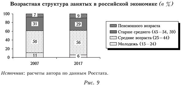 Возрастная структура занятых в российской экономике