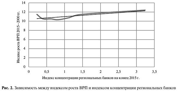 Зависимость между индексом роста ВРП и индексом концентрации региональных банков
