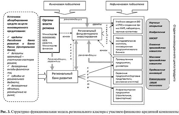 Структурно-функциональная модель регионального кластера с участием финансово-кредитной компоненты