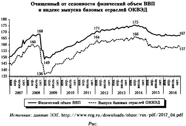 Очищенный от сезонности физический объем ВВП и индекс выпуска базовых отраслей ОКВЭД