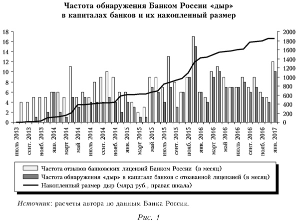 Частота обнаружения Банком России дыр в капиталах банков и их накопленный размер