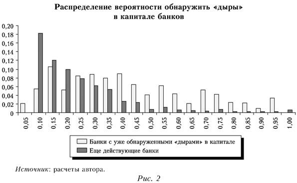 Распределение вероятности обнаружить дыры в капитале банков
