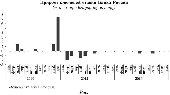 Прирост ключевой ставки Банка России