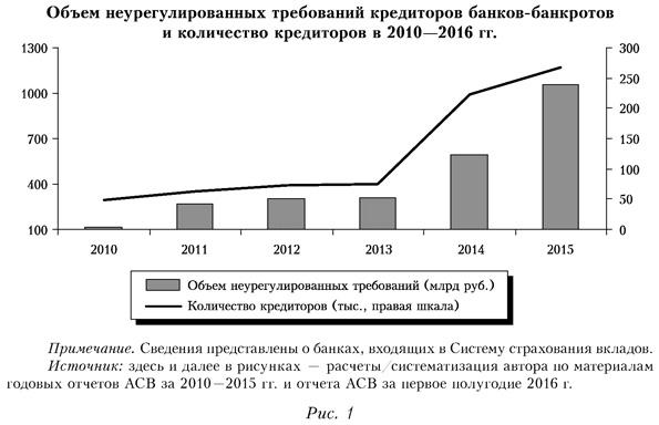 Объем неурегулированных требований кредиторов банков-банкротов и количество кредиторов