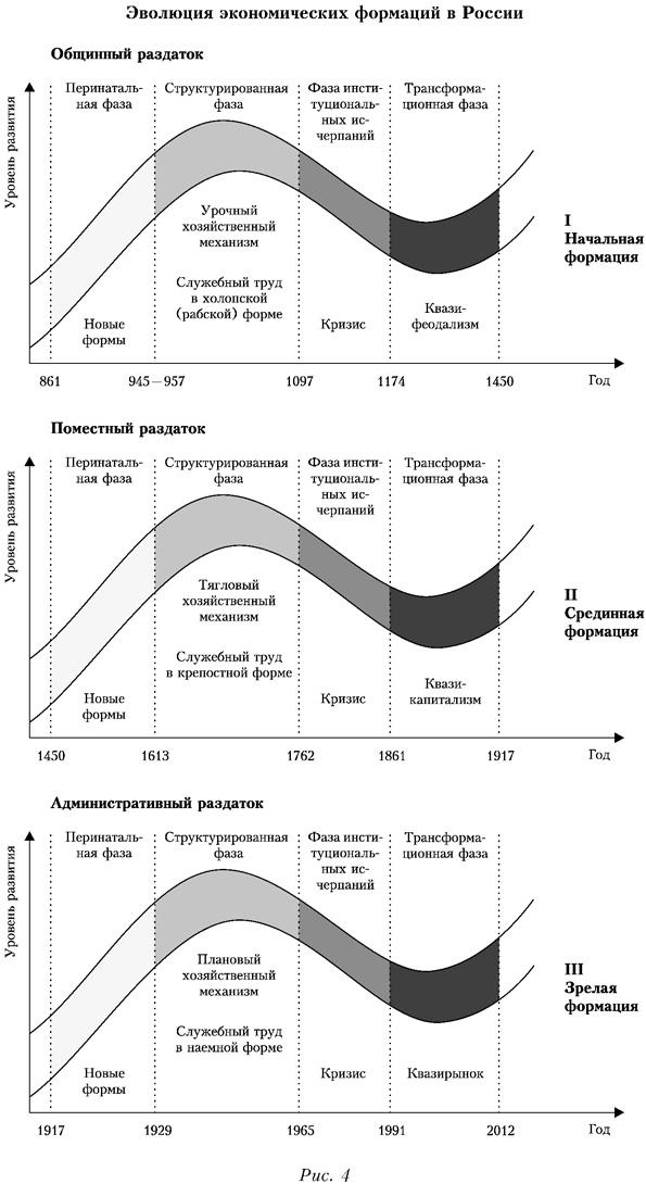 Эволюция экономических формаций в России