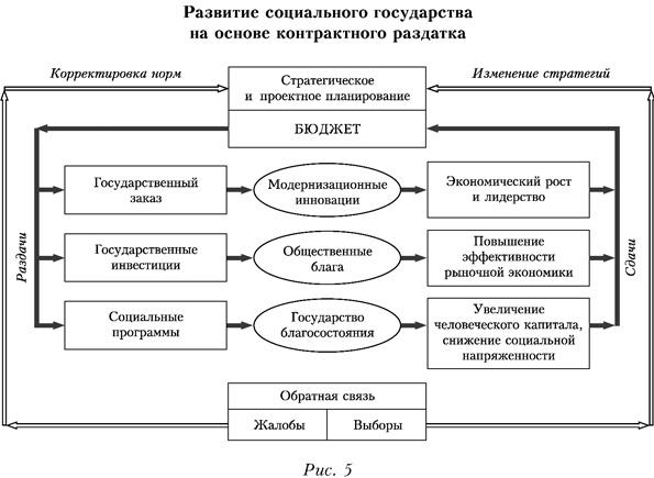 Развитие социального государства на основе контрактного раздатка